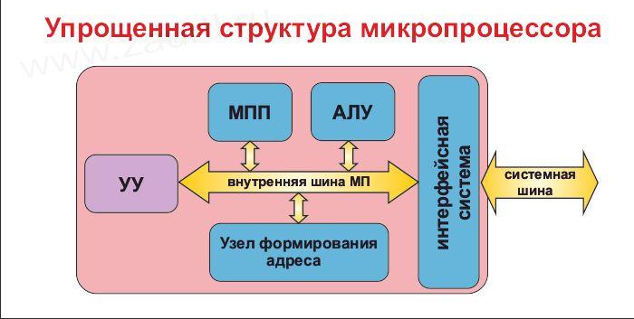 стоимость учебный микропроцессорный комплекс умпк-51: